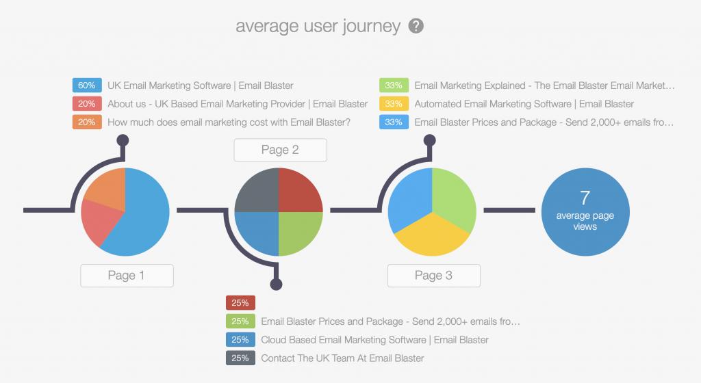 Insight - Average user journey